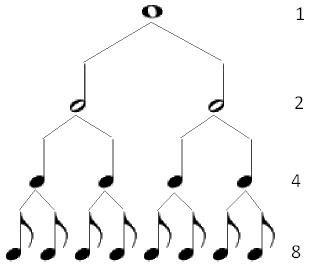 jerarquía de notas
