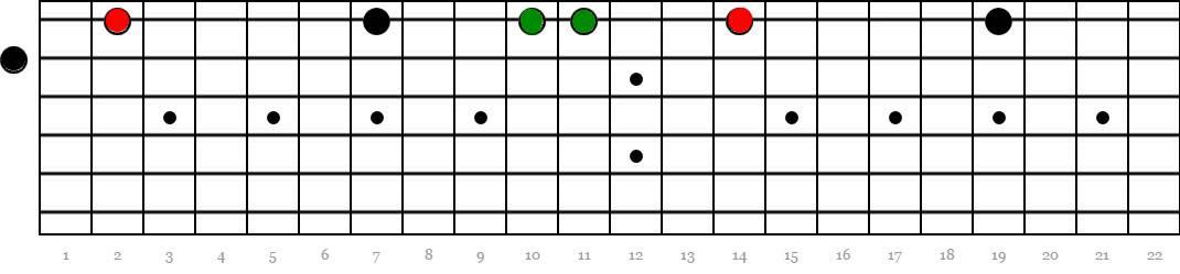 cuerda 2 y 1-notas-pedal