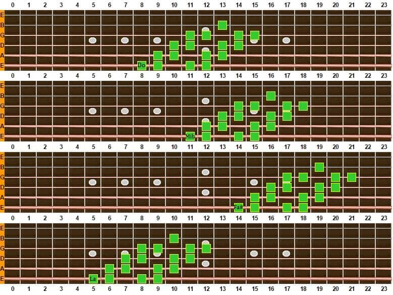 escala disminuida 2 octavas 1