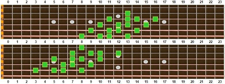 escala disminuida ii 2 octavas 1