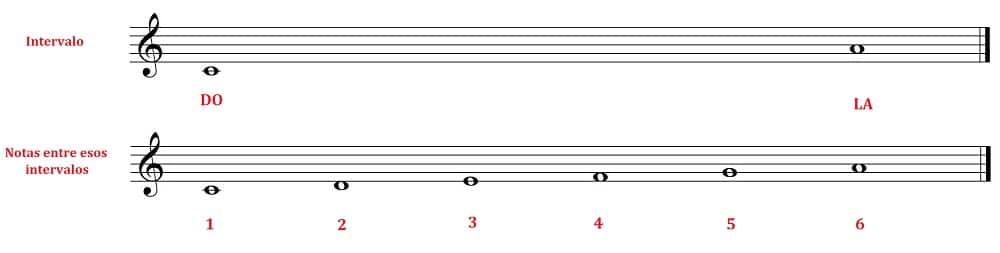 Una guía fácil para entender los Intervalos Musicales