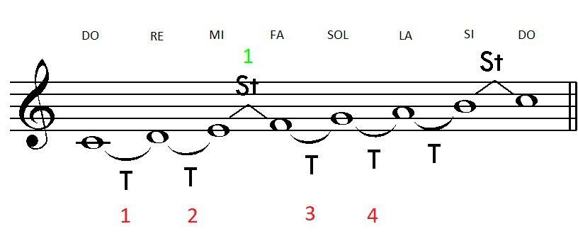 escala de do mayor tonos y semitonos