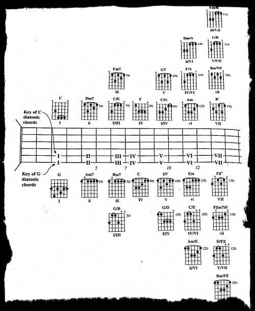 progresiones-acordes