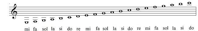 aprender a leer partituras notas en el pentagrama guitarra