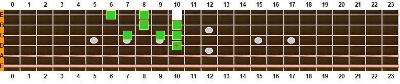 escala mixolidia con 9ª desde 4ª cuerda 1