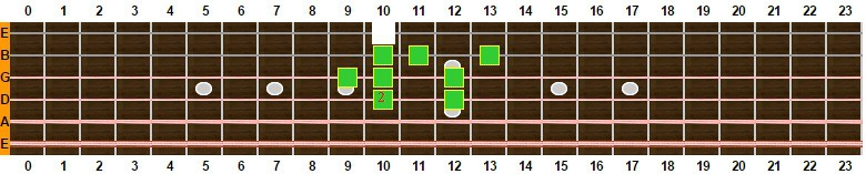 escala mixolidia con 9ª desde 4ª cuerda 2