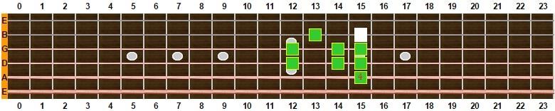 escala mixolidia con 9ª desde 5ª cuerda 3