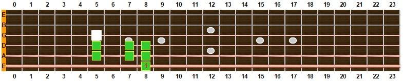escala mixolidia con 9ª desde 6ª cuerda