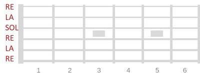 afinaciones alternativas en la guitarra dadgad