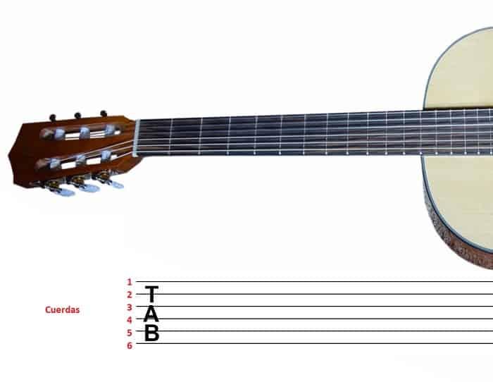 como leer tablatura en guitarra 1