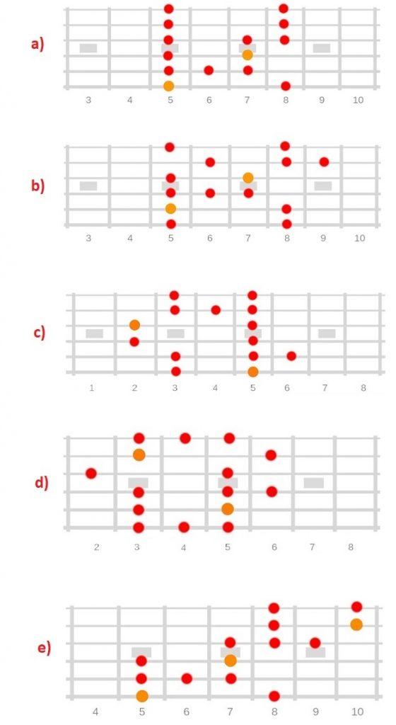 escala de blues todos los patrones