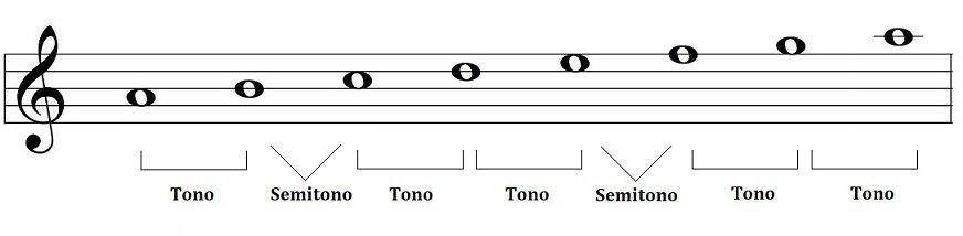 escala de la menor con tonos y semitonos