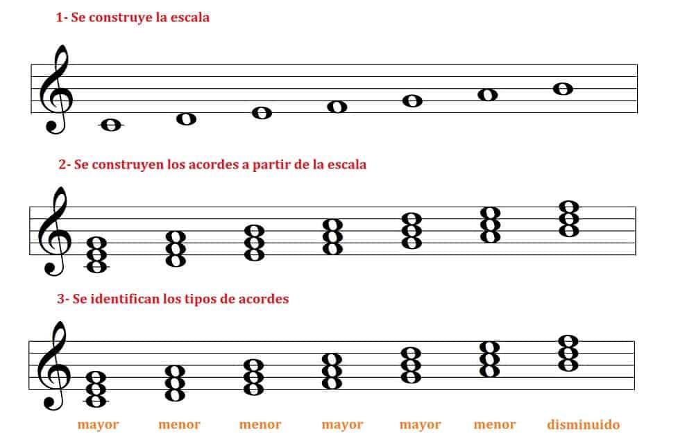pasos para construir acordes en una escala diatónica mayor