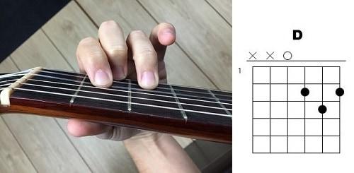 acordes de guitarra re mayor d