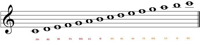 escala de do mayor con dos octavas