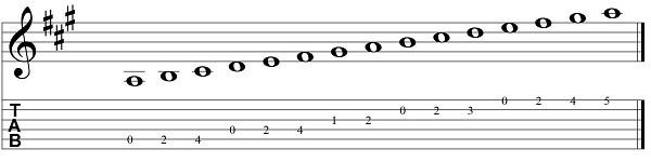 la escala de la en tablatura dos octavas