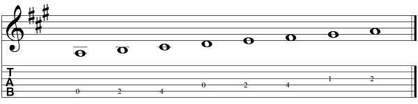 la escala de la en tablatura una octava