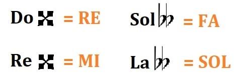las alteraciones musicales: doble bemol y doble sostenido
