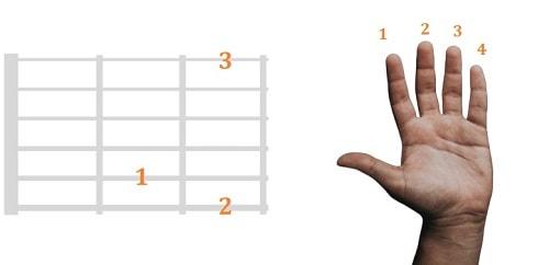 como leer acordes de guitarra dedos