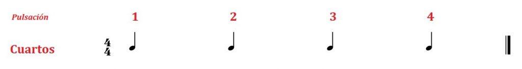 entender el ritmo musical en la guitarra cuartos