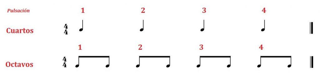 entender el ritmo musical en la guitarra octavos